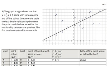 Graphing Linear Inequalities Lf11 Hsa Rei D 12 By Courage To Core