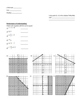 Graphing Linear Inequalities - Notes