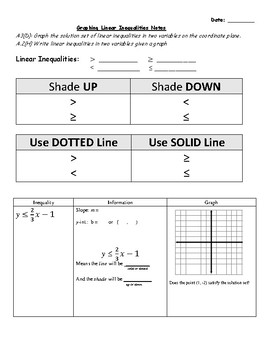 Graphing Linear Inequalities Notes