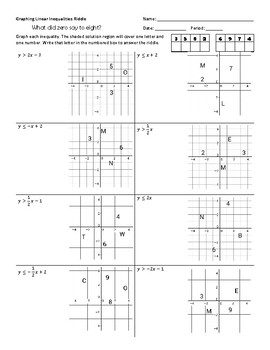 Graphing Linear Inequalities Riddle Worksheet