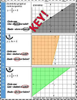 Graphing Linear Inequalities: Slope Intercept Form Practice