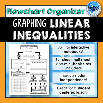 Graphing Linear Inequalities in Two Variables *Flowchart* Graphic Organizer