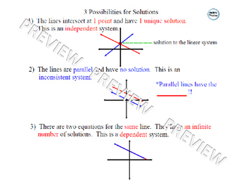 Graphing Linear Systems of Equations Lesson 1 of 2