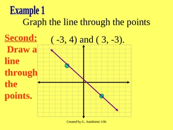 Graphing Lines by Substitution  - Powerpoint Lesson