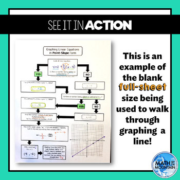 Graphing Lines in Point-Slope Form *Flowchart* Graphic Organizer