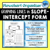 Graphing Lines in Slope-Intercept Form *Flowchart* Graphic Organizer