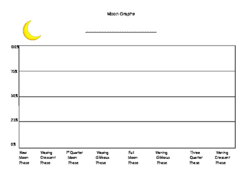 Graphing Moon Phases