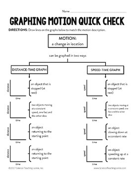 Graphing Motion on Distance-Time and Speed-Time Graphs