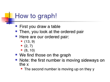 Graphing Ordered Pairs Power Point