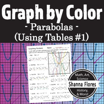 Graphing Parabolas Using Point along the Parabola; Points being (x, f(x))