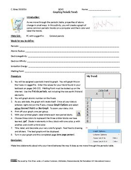 Graphing Periodic Trends Lab Activity (EDITABLE)
