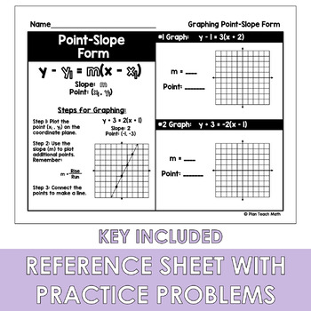 Graphing Point-Slope Form - Poster and Reference Sheet