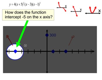 Graphing Polynomial Functions  4 Lessons + 4 Assignments for Power Point