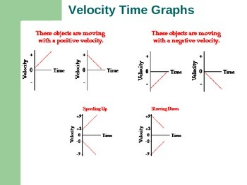 Graphing Presentation for High School Physics w/ Student Handouts