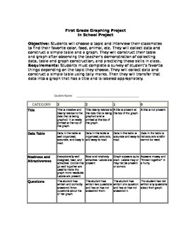 Graphing Project Rubric- Common Core Aligned