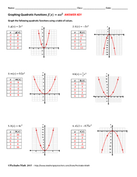 Graphing Quadratic Functions f(x)=ax^2 ALGEBRA Worksheet FREE SAMPLE