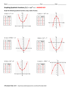 Graphing Quadratic Functions f(x)=ax^2+c ALGEBRA Worksheet