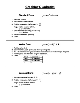 Graphing Quadratics Cheat Sheet