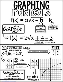 Graphing Radical Functions Cheat Sheet