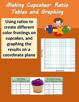 Graphing Ratios