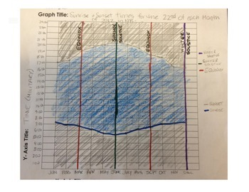 Graphing: Seasons- Amount of daylight Finding  the Solstice and Equinox-