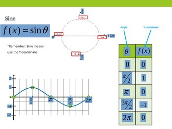 Graphing Sine & Cosine (Period/Amplitude)