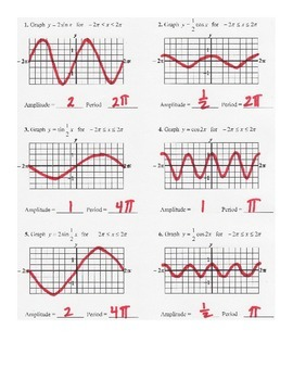 Graphing Sine and Cosine Quiz with Period and Amplitude Changes