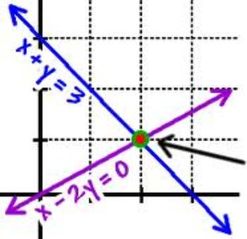 Graphing System of Equations + Solving by substitution-Wor
