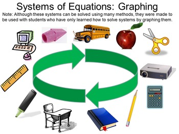 Graphing Systems of Equations Scavenger Hunt