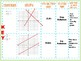 Graphing Systems of Equations Graphic Organizer