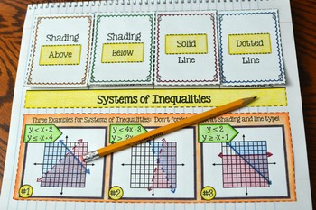 Graphing Systems of Inequalities Foldable