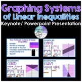Graphing Systems of Inequalities Powerpoint/ Keynote