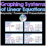 Graphing Systems of Linear Equations Powerpoint/ Keynote