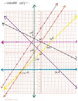 Graphing Systems of Linear Equations in Color - Activity with Key