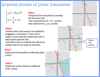 Graphing Systems of Linear Inequalities Chart