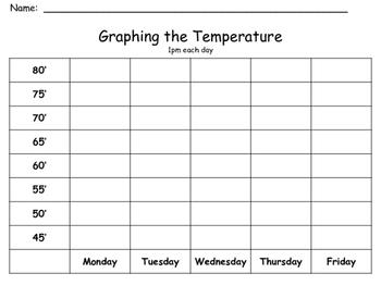 Graphing Temperature