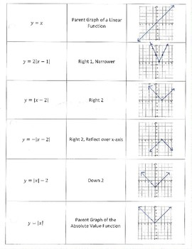 Graphing Translations of Functions Review for Algebra 2