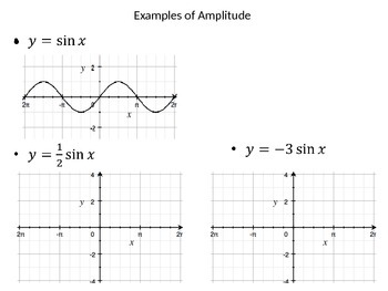Graphing Trig Functions Powerpoint by Nicole Keith | TpT