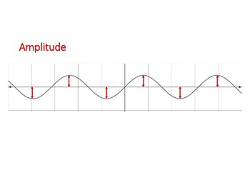 Graphing Trigonometric Functions Word Wall