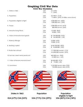 Graphing US Civil War Data