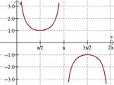 Graphing a Cosecant Function