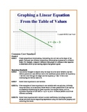 Graphing a Line (Linear Equation) from the Table of Values