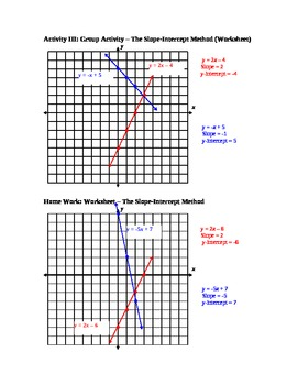 Graphing a Linear Equation (Line) Using the Slope-Intercept Method Lesson Plan