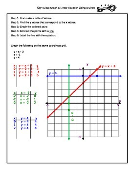 Graphing a Linear Equation Using a Chart Key Rules