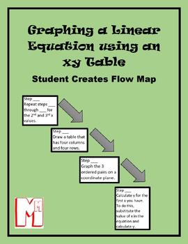 Graphing a Linear Equation Using xy Tables Flow Map - Student Created