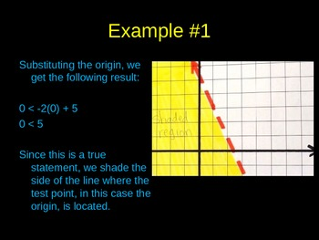 Graphing a Linear Inequality in Slope-Intercept Form