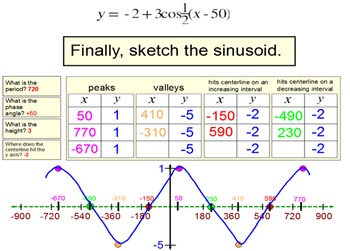 Graphing a Sinusoid in Degrees: Intro + 7 Assignments for Power Point