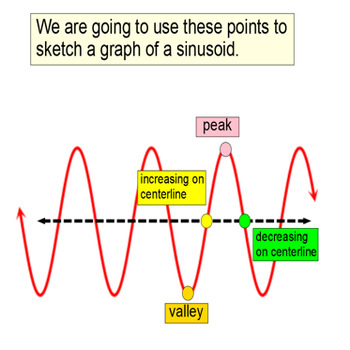 Graphing a Sinusoid in Degrees: Intro + 7 Assignments for SMART Notebook