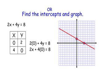 Graphing a line by identifying the intercepts smartboard lesson