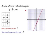 Graphing a line using Slope-Intercept Form smartboard lesson